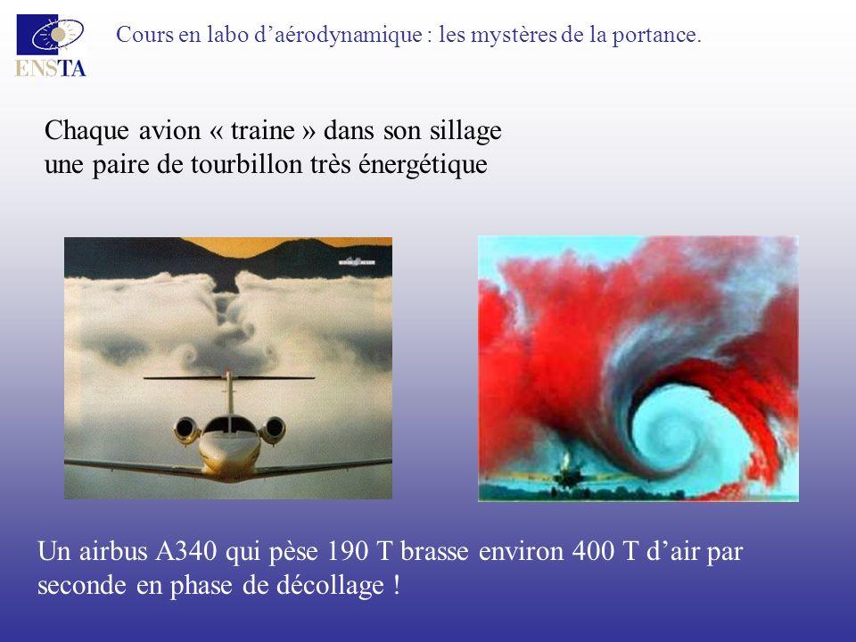 Cours en labo daérodynamique : les mystères de la portance. Chaque avion « traine » dans son sillage une paire de tourbillon très énergétique Un airbu