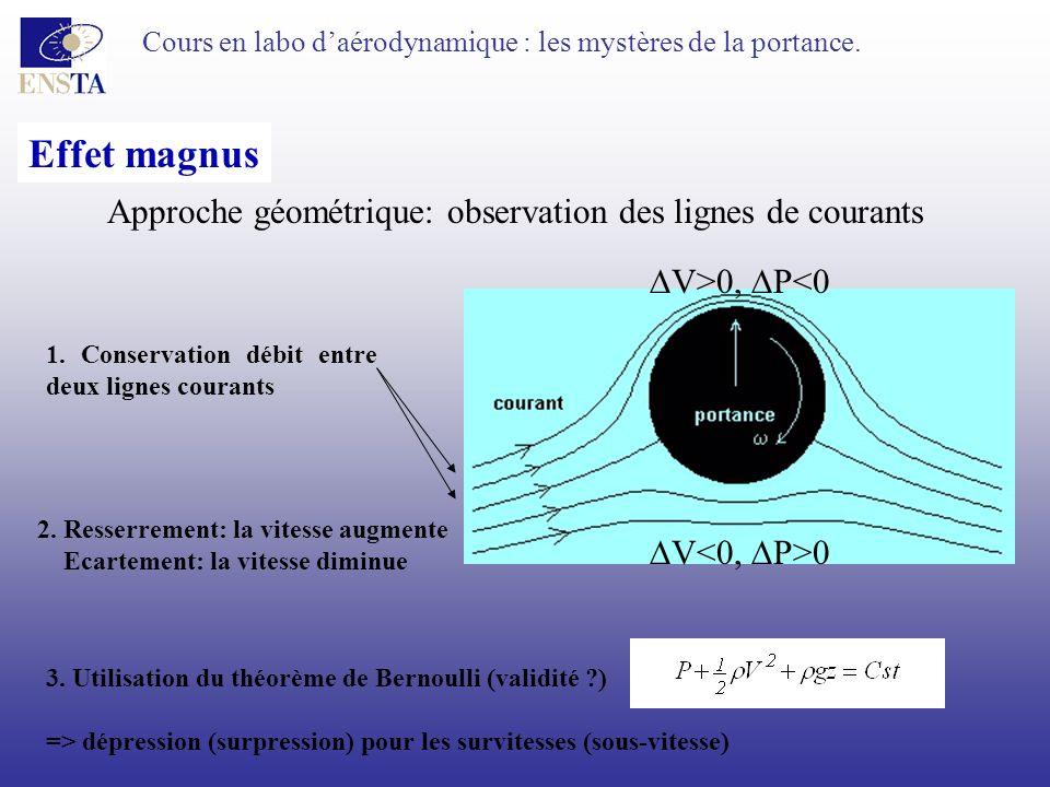 Cours en labo daérodynamique : les mystères de la portance. Effet magnus Approche géométrique: observation des lignes de courants 1. Conservation débi
