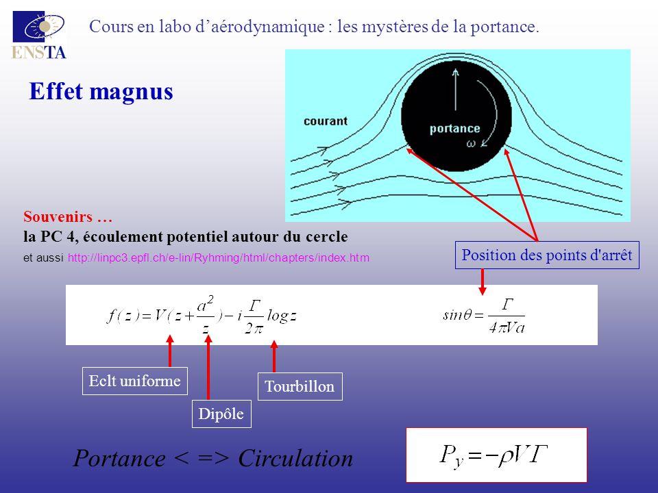 Cours en labo daérodynamique : les mystères de la portance. Effet magnus Souvenirs … la PC 4, écoulement potentiel autour du cercle Eclt uniforme Dipô
