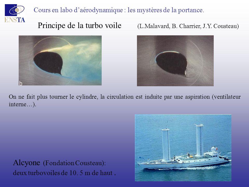Cours en labo daérodynamique : les mystères de la portance. Principe de la turbo voile (L.Malavard, B. Charrier, J.Y. Cousteau) Alcyone (Fondation Cou