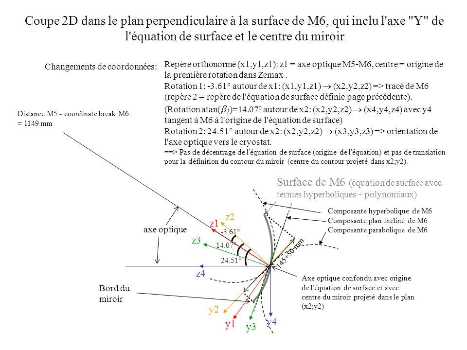 Coupe 2D dans le plan perpendiculaire à la surface de M6, qui inclu l axe Y de l équation de surface et le centre du miroir y1 y2 y3 y4 z1 z2 z3 z4 Repère orthonormé (x1,y1,z1): z1 = axe optique M5-M6, centre = origine de la première rotation dans Zemax.