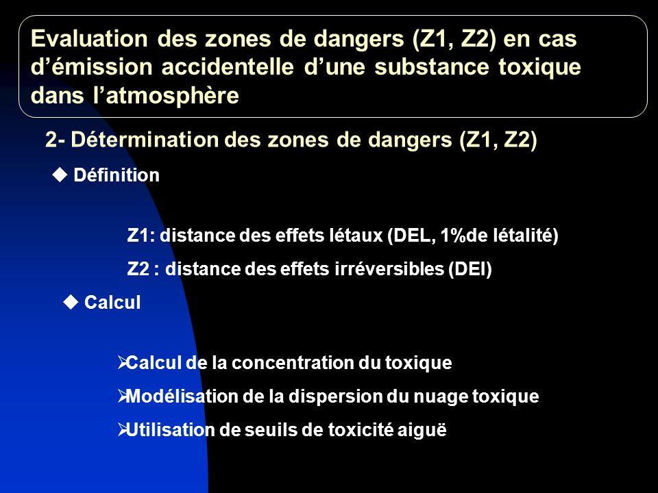 Utilisation de seuils de toxicité aiguë 2- Détermination des zones de dangers (Z1, Z2) Z1: distance des effets létaux (DEL, 1%de létalité) Z2 : distance des effets irréversibles (DEI) Définition Calcul Calcul de la concentration du toxique Modélisation de la dispersion du nuage toxique Evaluation des zones de dangers (Z1, Z2) en cas démission accidentelle dune substance toxique dans latmosphère