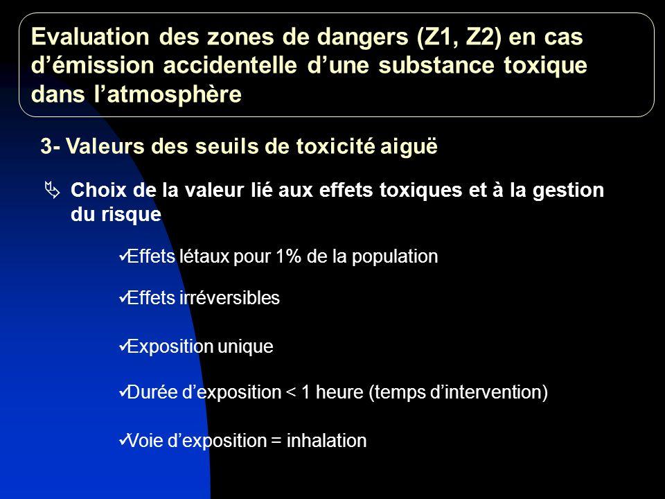 Jusquen 1997, valeurs IDLH (NIOSH Pocket, 1987) 3- Valeurs des seuils de toxicité aiguë (suite) Valeurs IDLH établies selon des caractéristiques dexposition proches de celles retenues dans les études des dangers Evaluation des zones de dangers (Z1, Z2) en cas démission accidentelle dune substance toxique dans latmosphère