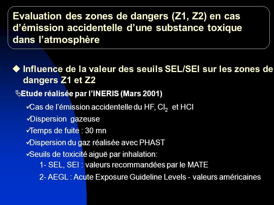 Influence de la valeur des seuils SEL/SEI sur les zones de dangers Z1 et Z2 Etude réalisée par lINERIS (Mars 2001) Cas de lémission accidentelle du HF, Cl 2 et HCl 2- AEGL : Acute Exposure Guideline Levels - valeurs américaines Dispersion gazeuse Temps de fuite : 30 mn Dispersion du gaz réalisée avec PHAST Seuils de toxicité aiguë par inhalation: 1- SEL, SEI : valeurs recommandées par le MATE Evaluation des zones de dangers (Z1, Z2) en cas démission accidentelle dune substance toxique dans latmosphère