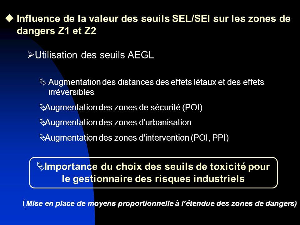Importance du choix des seuils de toxicité pour le gestionnaire des risques industriels Utilisation des seuils AEGL Augmentation des zones d intervention (POI, PPI) Augmentation des zones de sécurité (POI) Augmentation des zones d urbanisation Augmentation des distances des effets létaux et des effets irréversibles Influence de la valeur des seuils SEL/SEI sur les zones de dangers Z1 et Z2 ( Mise en place de moyens proportionnelle à létendue des zones de dangers)