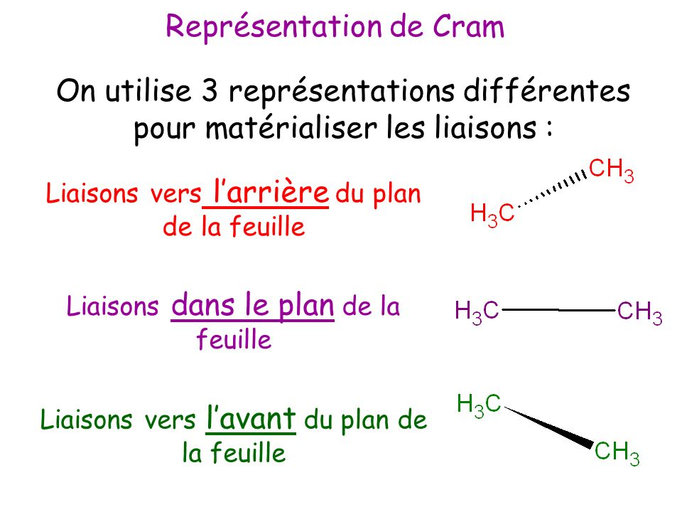 H H H H H H H H H H H H Conformation décalée Conformation éclipsée Dans la projection de Newman, les liaisons portées par le carbone en arrière du plan sont représentées plus courtes que celles en avant du plan.