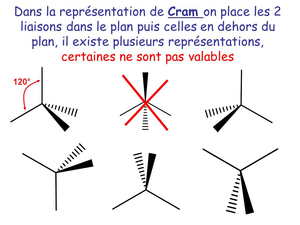 120° Dans la représentation de Cram on place les 2 liaisons dans le plan puis celles en dehors du plan, il existe plusieurs représentations, certaines