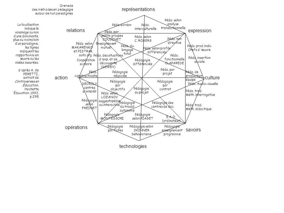 relations opérations technologies savoirs culture expression représentations action Pédagogie différenciée (variété et gammes) La localisation indique le voisinage ou non dune dominante, plus ou moins loin dun paradigme; les lignes indiquent les rapports mis en œuvre ou les visées assurées.