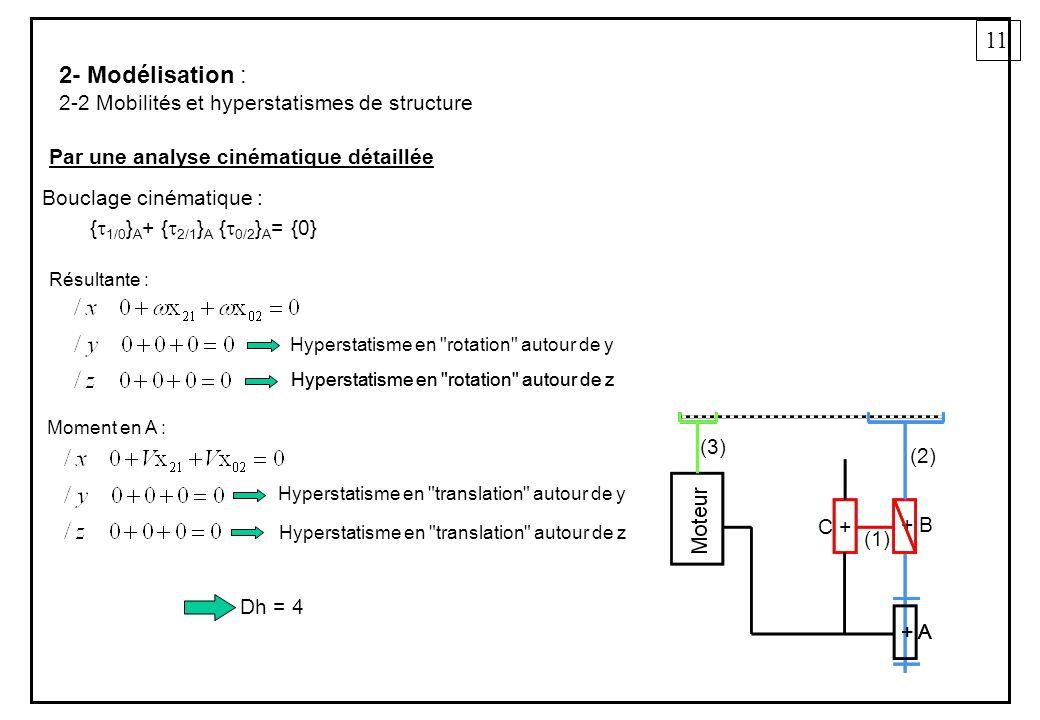 11 2- Modélisation : 2-2 Mobilités et hyperstatismes de structure Par une analyse cinématique détaillée + A + B + A C + (2) (1) (3) { 1/0 } A + { 2/1 } A { 0/2 } A = {0} Bouclage cinématique : Résultante : Moment en A : Hyperstatisme en rotation autour de y Hyperstatisme en rotation autour de z Hyperstatisme en translation autour de z Hyperstatisme en rotation autour de z Hyperstatisme en translation autour de y Dh = 4
