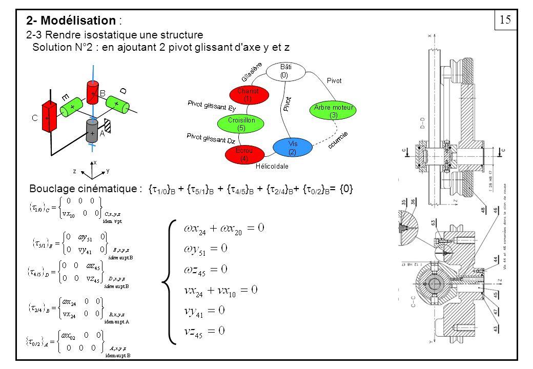 15 2- Modélisation : 2-3 Rendre isostatique une structure Solution N°2 : en ajoutant 2 pivot glissant d axe y et z { 1/0 } B + { 5/1 } B + { 4/5 } B + { 2/4 } B + { 0/2 } B = {0} Bouclage cinématique :