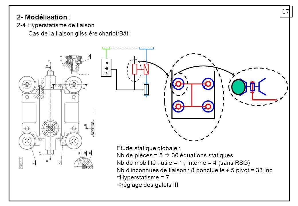 17 2- Modélisation : 2-4 Hyperstatisme de liaison Etude statique globale : Nb de pièces = 5 30 équations statiques Nb de mobilité : utile = 1 ; interne = 4 (sans RSG) Nb d inconnues de liaison : 8 ponctuelle + 5 pivot = 33 inc Hyperstatisme = 7 réglage des galets !!.