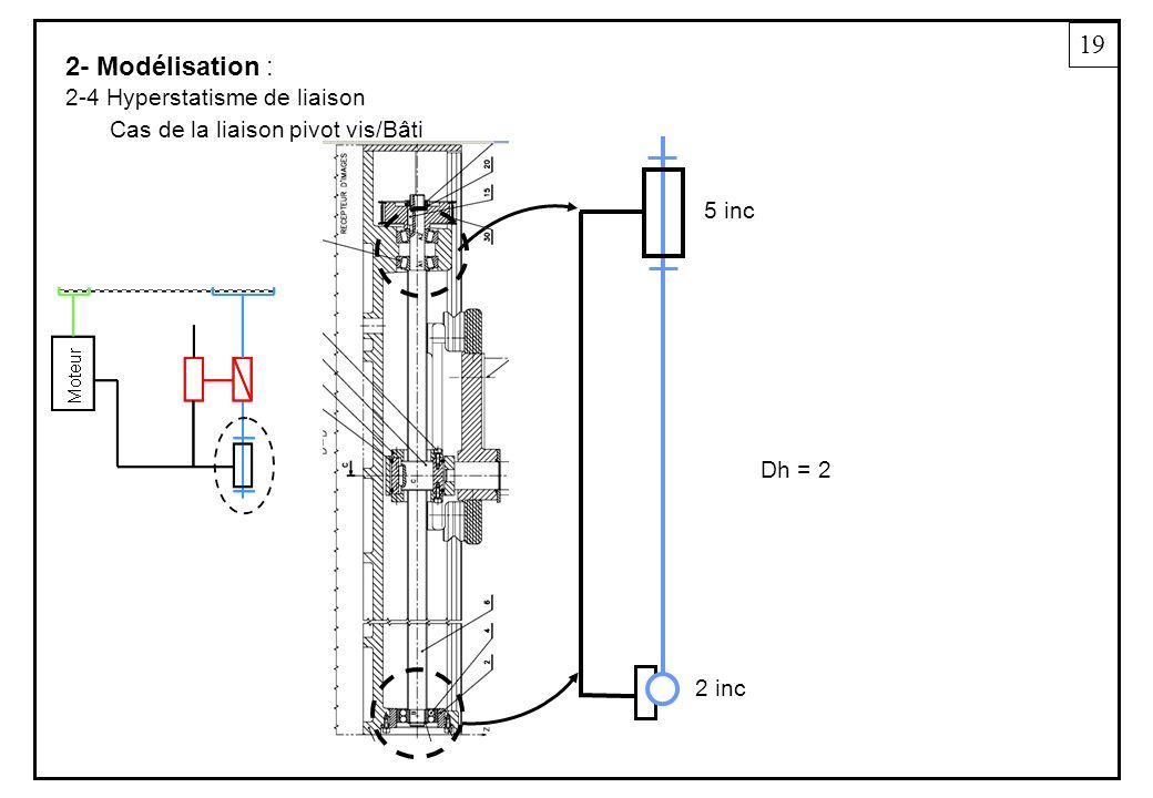 19 2- Modélisation : 2-4 Hyperstatisme de liaison Cas de la liaison pivot vis/Bâti 5 inc 2 inc Dh = 2