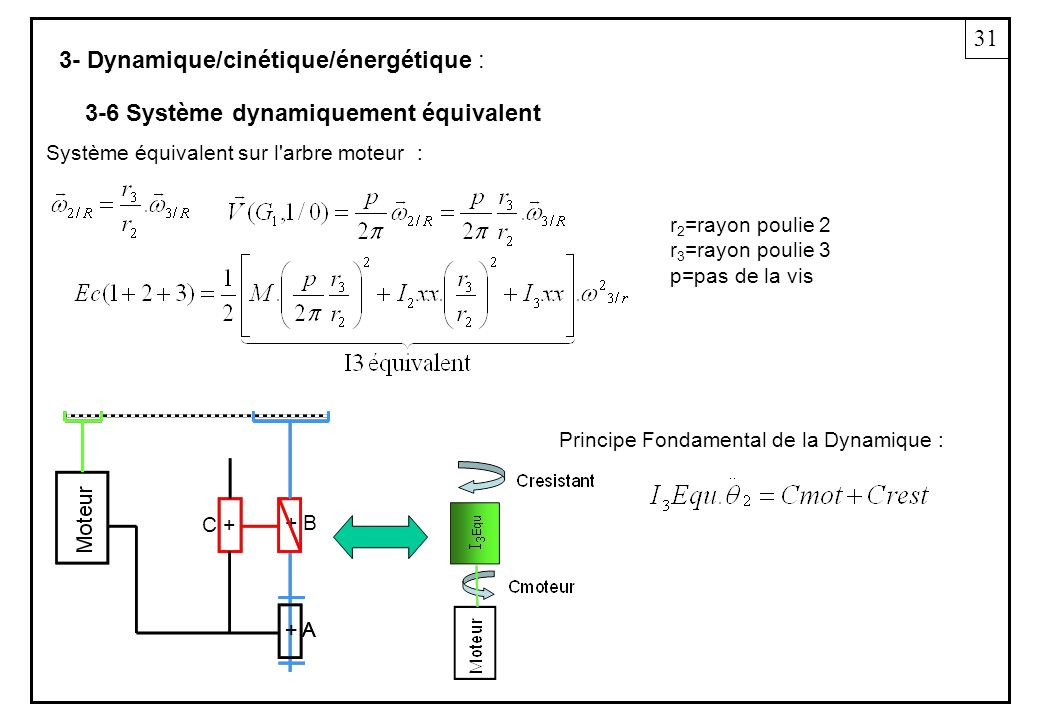 3- Dynamique/cinétique/énergétique : Système équivalent sur l arbre moteur : 31 3-6 Système dynamiquement équivalent + A + B + A C + r 2 =rayon poulie 2 r 3 =rayon poulie 3 p=pas de la vis Principe Fondamental de la Dynamique :
