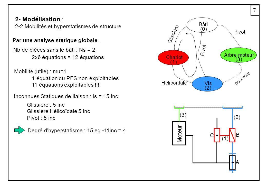 7 2- Modélisation : 2-2 Mobilités et hyperstatismes de structure Mobilité (utile) : mu=1 Nb de pièces sans le bâti : Ns = 2 Inconnues Statiques de liaison : Is = 15 inc 2x6 équations = 12 équations 1 équation du PFS non exploitables 11 équations exploitables !!.