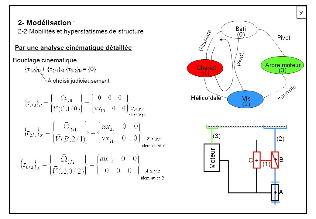 9 2- Modélisation : 2-2 Mobilités et hyperstatismes de structure Par une analyse cinématique détaillée + A + B + A C + (2) (1) (3) (0) (1) (2) (3) { 1/0 } M + { 2/1 } M { 0/2 } M = {0} Bouclage cinématique : A choisir judicieusement