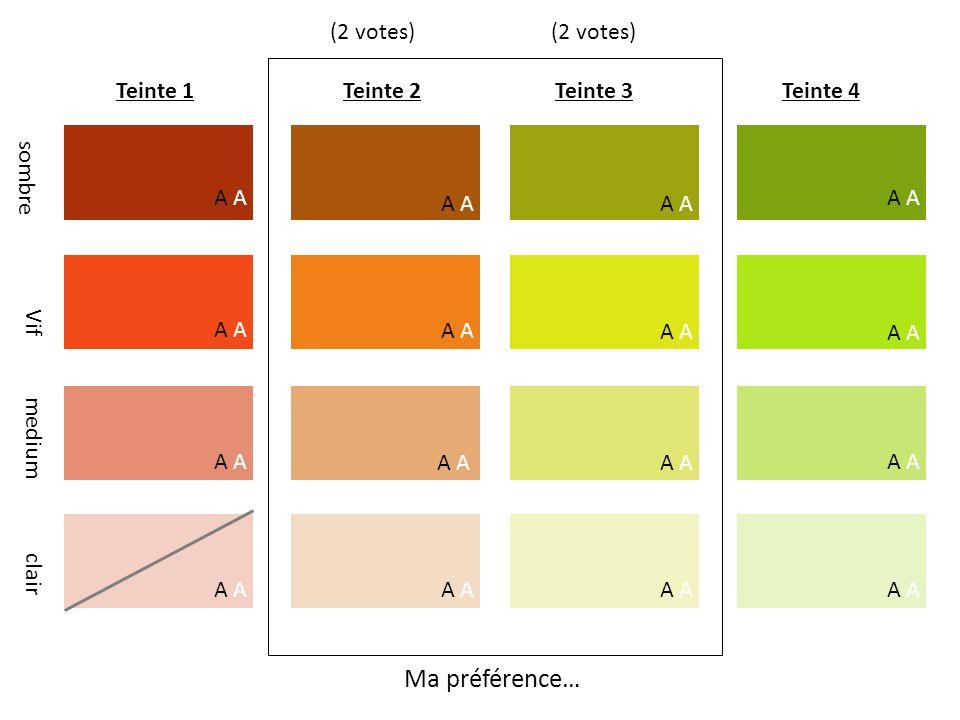 Teinte 1Teinte 2Teinte 3Teinte 4 Vif medium clair A sombre A Ma préférence… (2 votes)