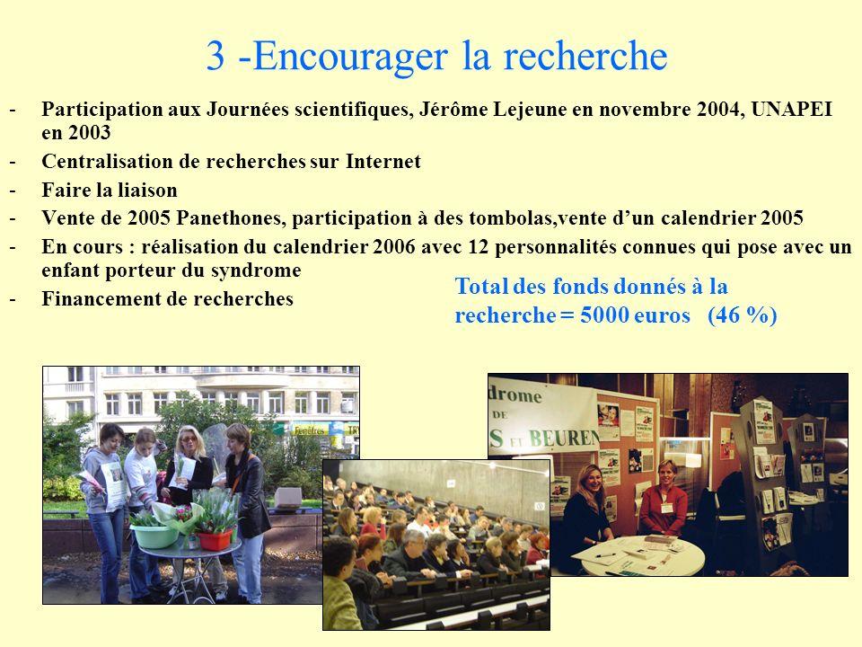 3 -Encourager la recherche -Participation aux Journées scientifiques, Jérôme Lejeune en novembre 2004, UNAPEI en 2003 -Centralisation de recherches sur Internet -Faire la liaison -Vente de 2005 Panethones, participation à des tombolas,vente dun calendrier 2005 -En cours : réalisation du calendrier 2006 avec 12 personnalités connues qui pose avec un enfant porteur du syndrome -Financement de recherches Total des fonds donnés à la recherche = 5000 euros (46 %)