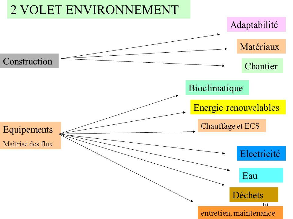 10 2 VOLET ENVIRONNEMENT Construction Matériaux Chantier Equipements Maîtrise des flux Bioclimatique Chauffage et ECS Electricité Déchets Eau Energie