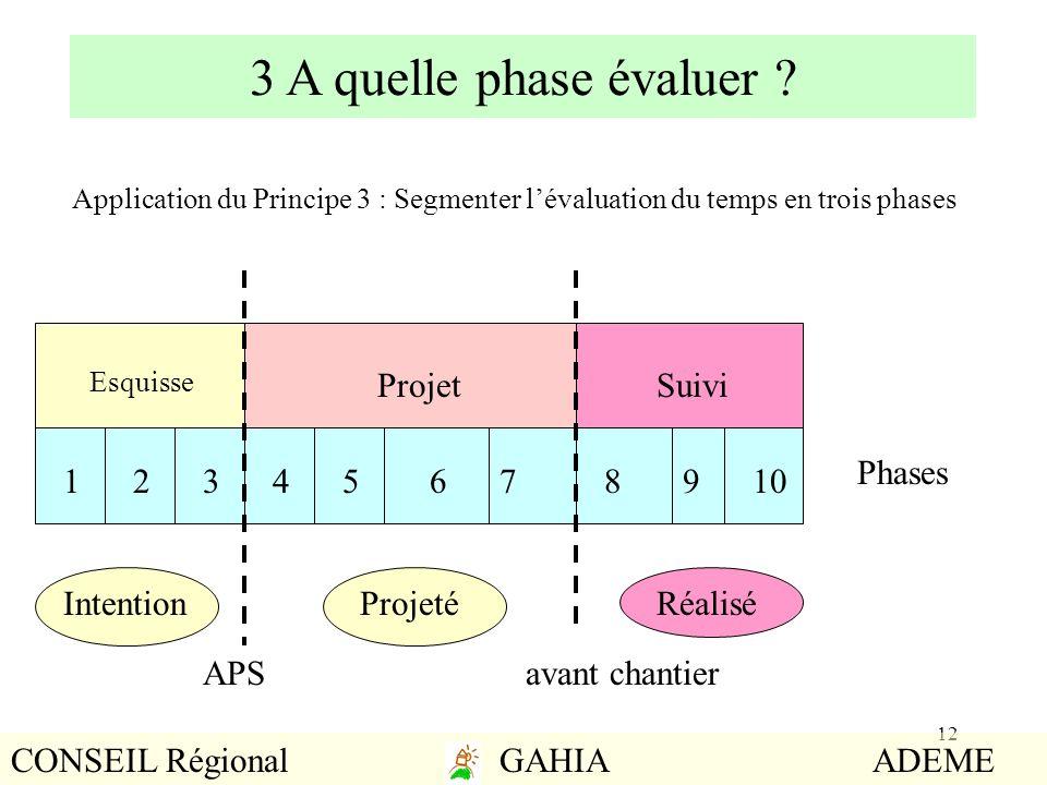 12 3 A quelle phase évaluer ? 12345678910 SuiviProjet Esquisse Phases Application du Principe 3 : Segmenter lévaluation du temps en trois phases APSav