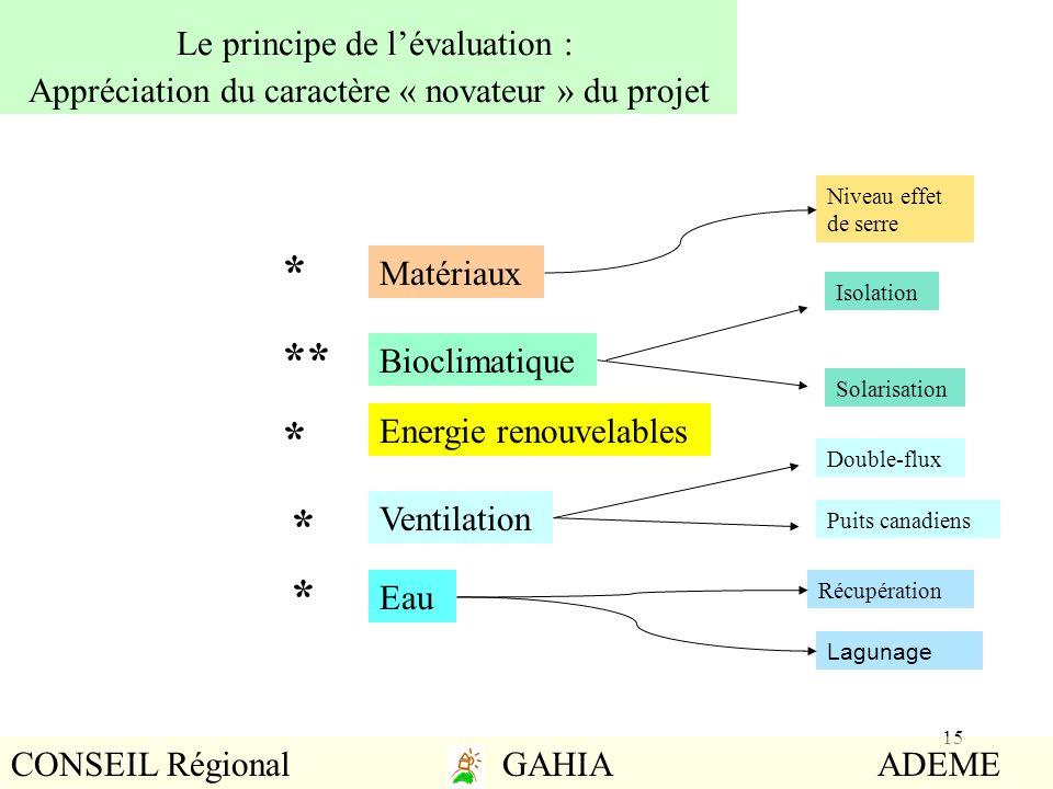 15 Le principe de lévaluation : Appréciation du caractère « novateur » du projet Matériaux Bioclimatique Eau Energie renouvelables * ** * * Ventilatio