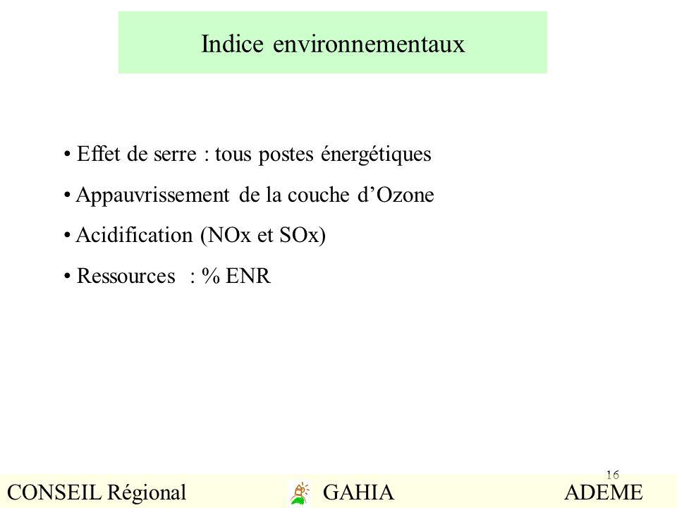 16 Indice environnementaux Effet de serre : tous postes énergétiques Appauvrissement de la couche dOzone Acidification (NOx et SOx) Ressources : % ENR