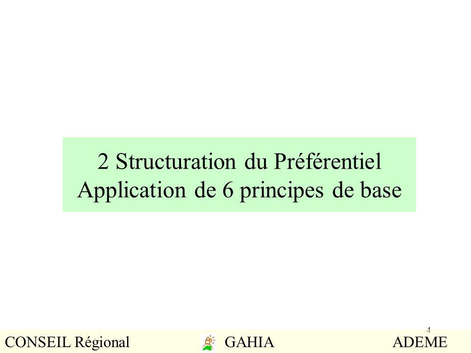 4 2 Structuration du Préférentiel Application de 6 principes de base CONSEIL Régional GAHIA ADEME