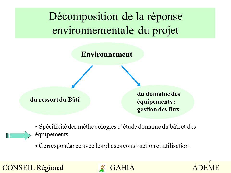 6 du ressort du Bâti Environnement du domaine des équipements : gestion des flux Décomposition de la réponse environnementale du projet Spécificité de