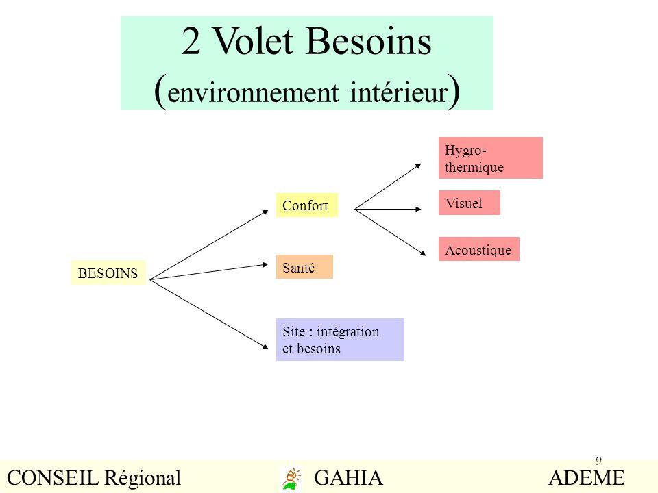 9 2 Volet Besoins ( environnement intérieur ) BESOINS Confort Hygro- thermique Santé Visuel Acoustique Site : intégration et besoins CONSEIL Régional