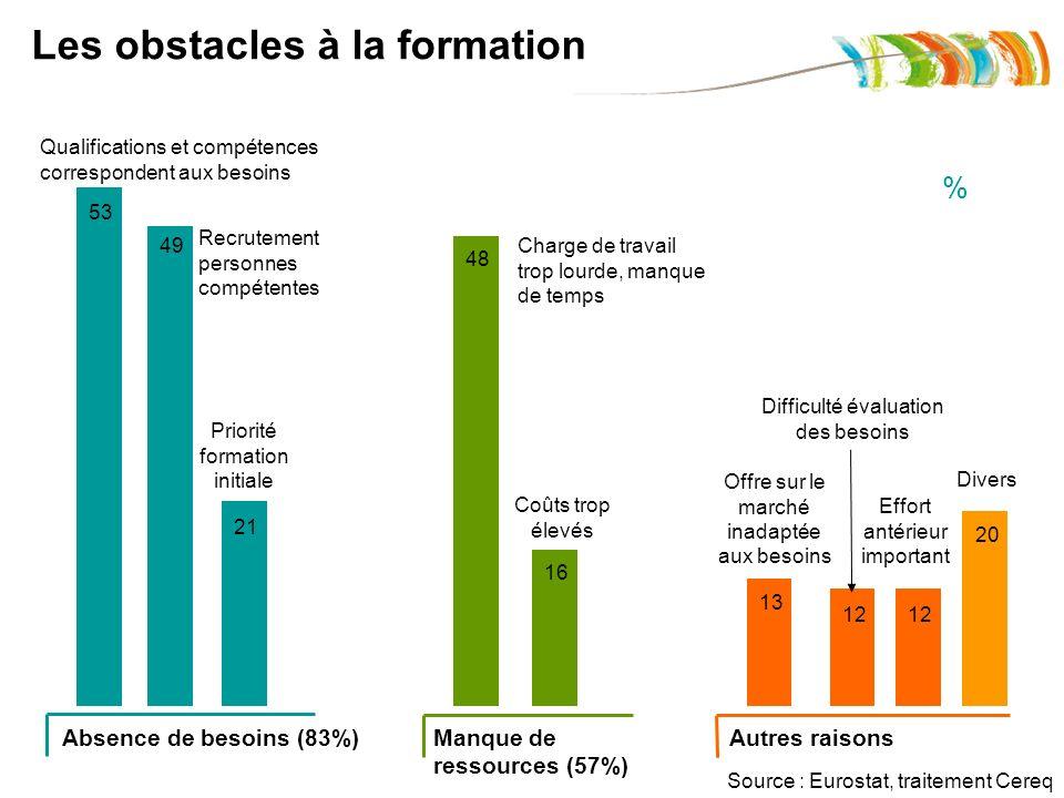 53 49 21 48 16 13 12 20 Absence de besoins (83%)Manque de ressources (57%) Autres raisons Qualifications et compétences correspondent aux besoins Recr