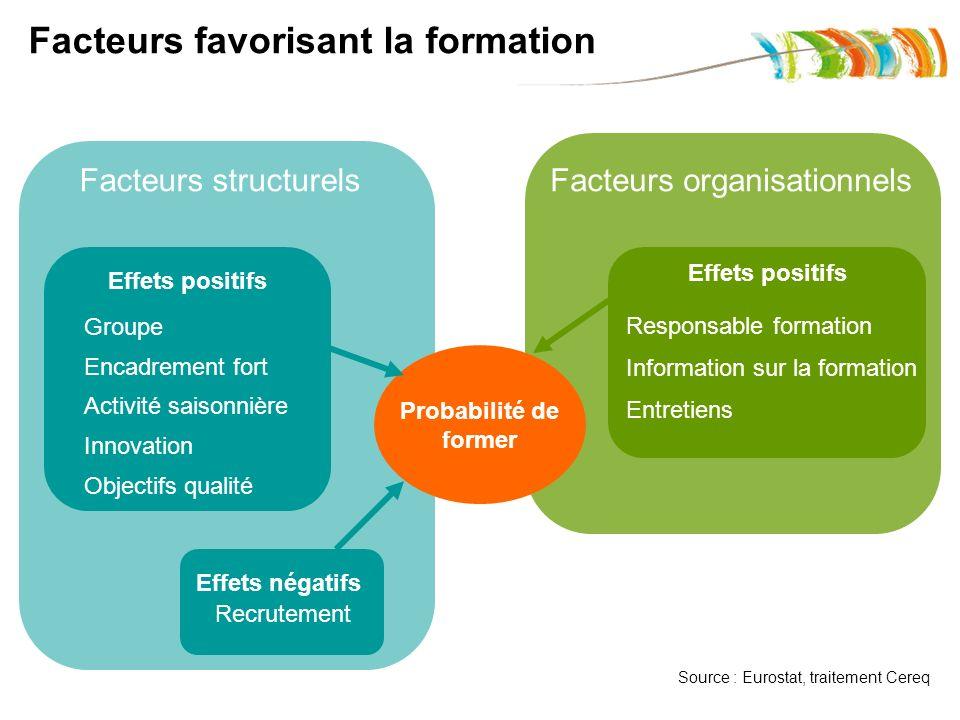 Facteurs structurelsFacteurs organisationnels Effets positifs Effets négatifs Groupe Encadrement fort Activité saisonnière Innovation Objectifs qualit