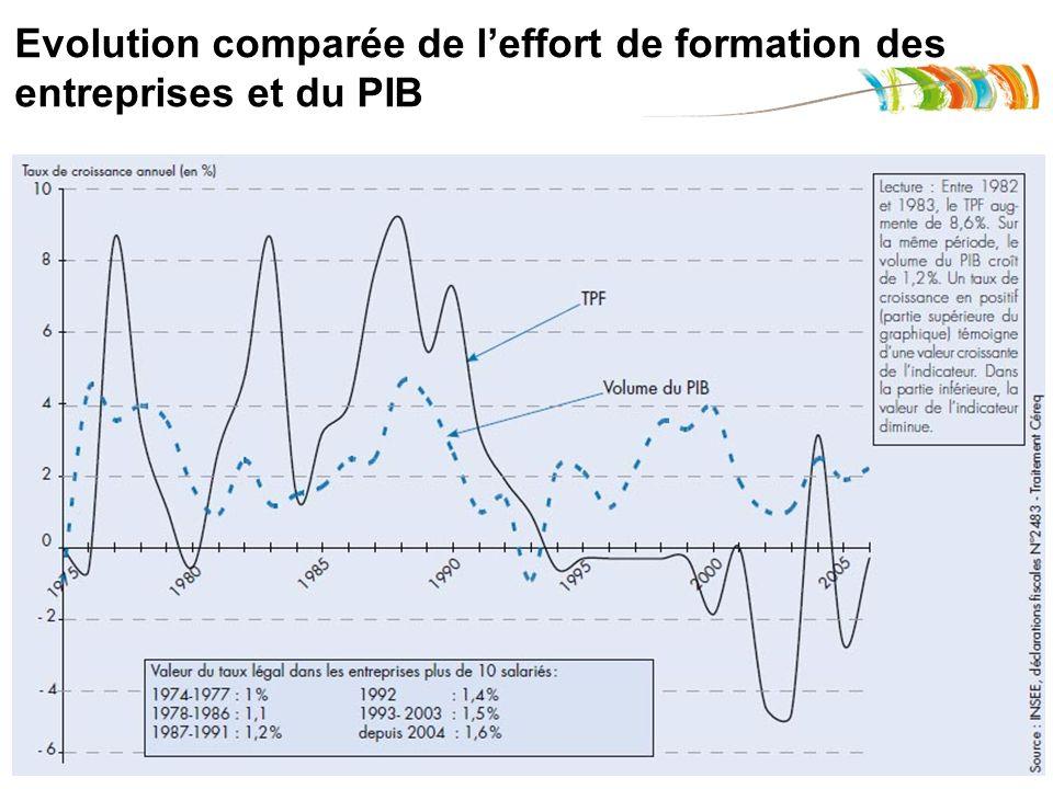 Evolution comparée de leffort de formation des entreprises et du PIB