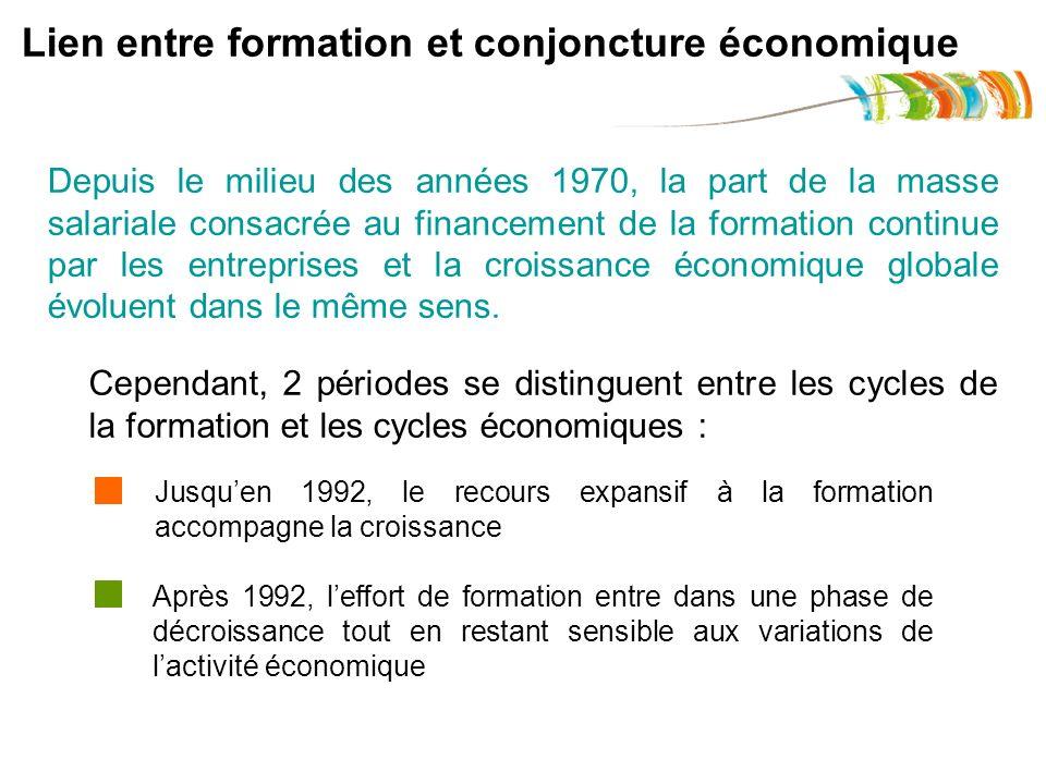 Cependant, 2 périodes se distinguent entre les cycles de la formation et les cycles économiques : Lien entre formation et conjoncture économique Depui