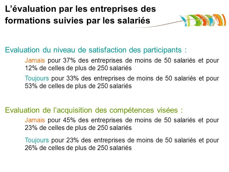 Lévaluation par les entreprises des formations suivies par les salariés Evaluation du niveau de satisfaction des participants : Evaluation de lacquisi
