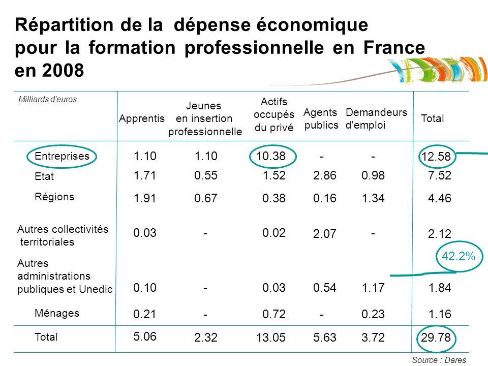 Répartition de la dépense économique pour la formation professionnelle en France en 2008 Apprentis Jeunes en insertion professionnelle Agents publics