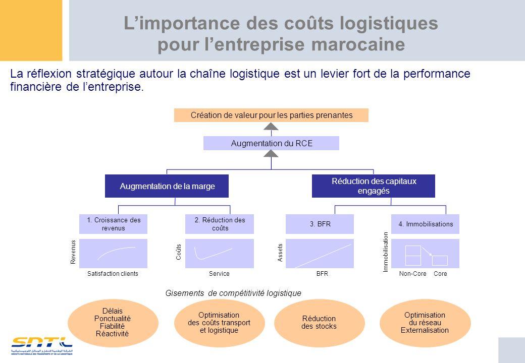 Gisements de compétitivité logistique Optimisation du réseau Externalisation Réduction des stocks Optimisation des coûts transport et logistique Délai