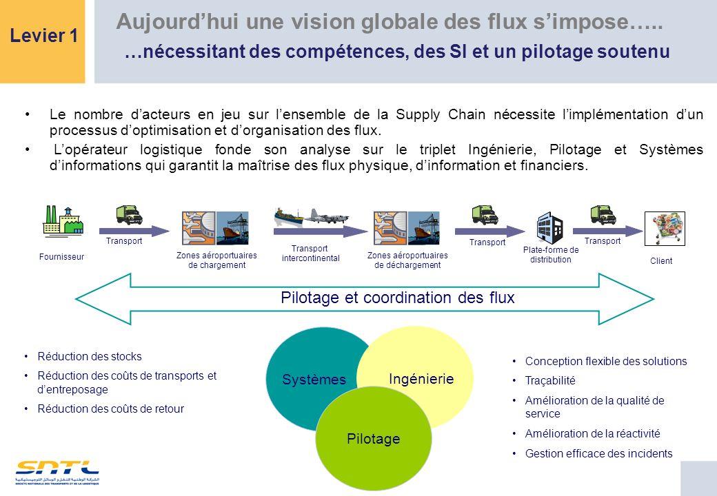 Le nombre dacteurs en jeu sur lensemble de la Supply Chain nécessite limplémentation dun processus doptimisation et dorganisation des flux. Lopérateur