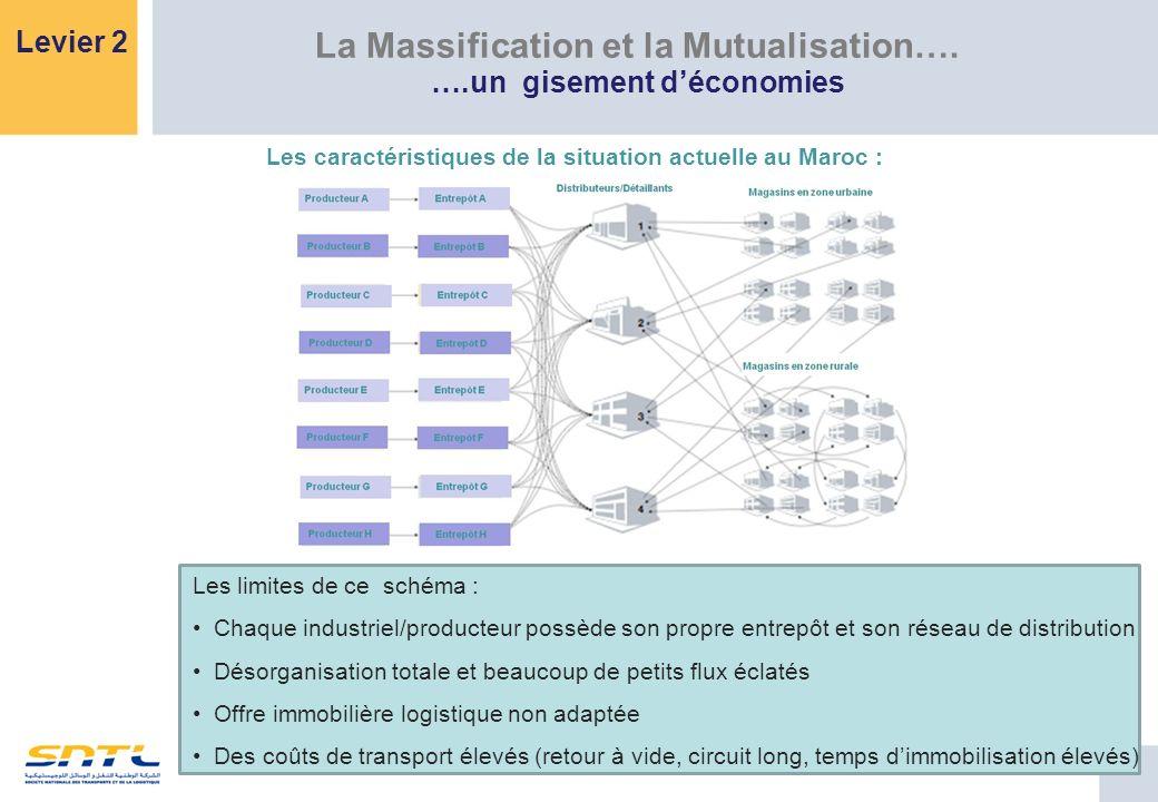 La Massification et la Mutualisation…. ….un gisement déconomies Levier 2 Les caractéristiques de la situation actuelle au Maroc : Les limites de ce sc