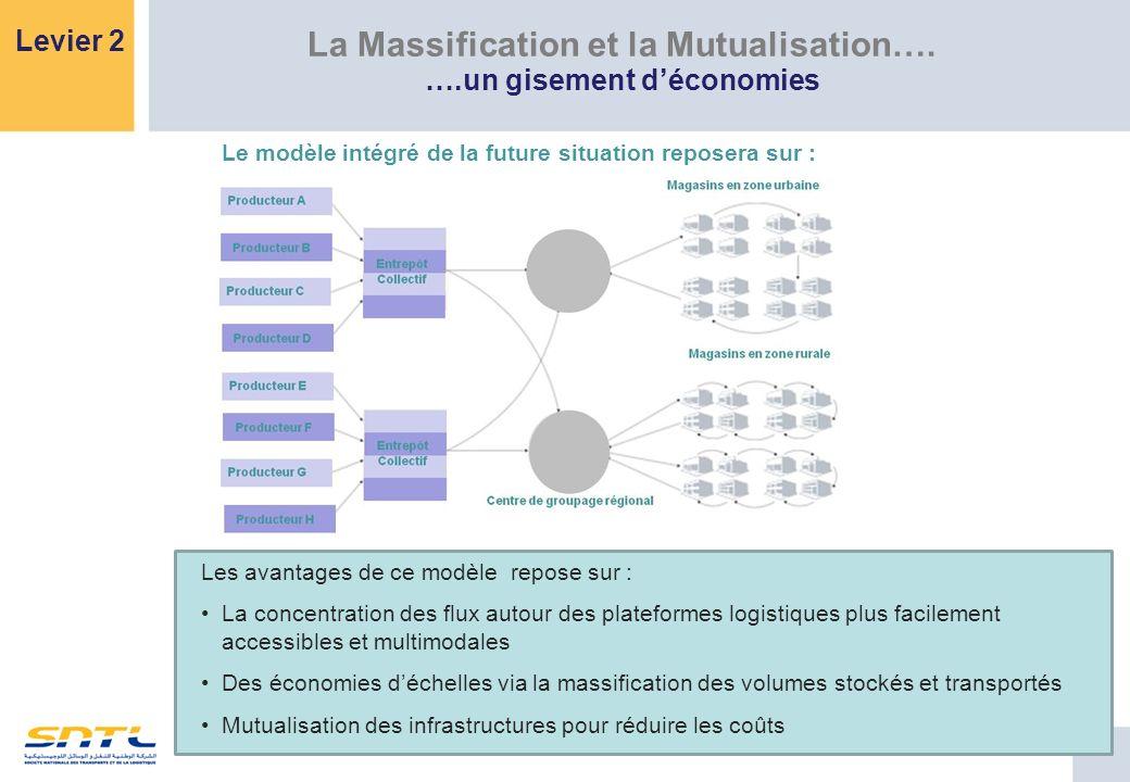 La Massification et la Mutualisation…. ….un gisement déconomies Levier 2 Le modèle intégré de la future situation reposera sur : Les avantages de ce m