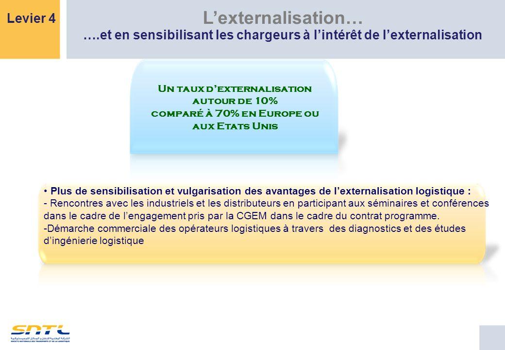Un taux dexternalisation autour de 10% comparé à 70% en Europe ou aux Etats Unis Plus de sensibilisation et vulgarisation des avantages de lexternalis