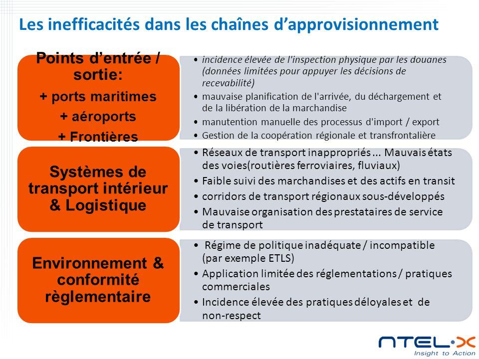 Les inefficacités dans les chaînes dapprovisionnement incidence élevée de l inspection physique par les douanes (données limitées pour appuyer les décisions de recevabilité) mauvaise planification de l arrivée, du déchargement et de la libération de la marchandise manutention manuelle des processus d import / export Gestion de la coopération régionale et transfrontalière Points dentrée / sortie: + ports maritimes + aéroports + Frontières Réseaux de transport inappropriés...