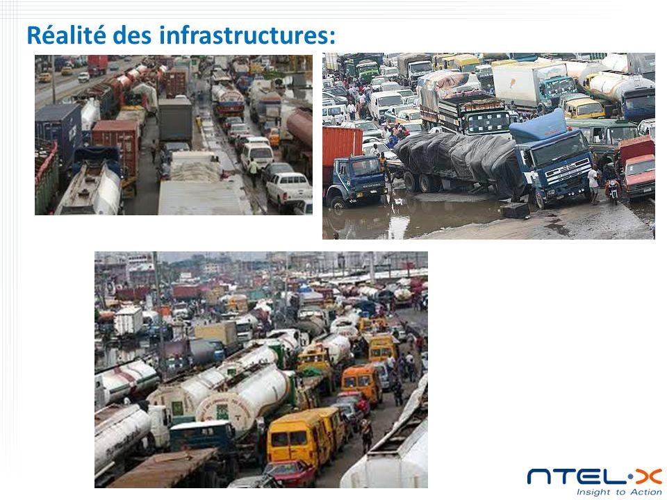 Réalité des infrastructures: