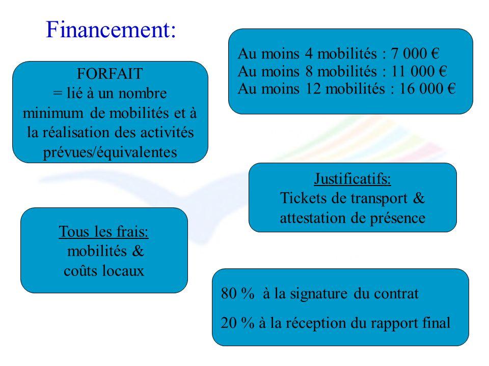 Financement: FORFAIT = lié à un nombre minimum de mobilités et à la réalisation des activités prévues/équivalentes Au moins 4 mobilités : 7 000 Au moi