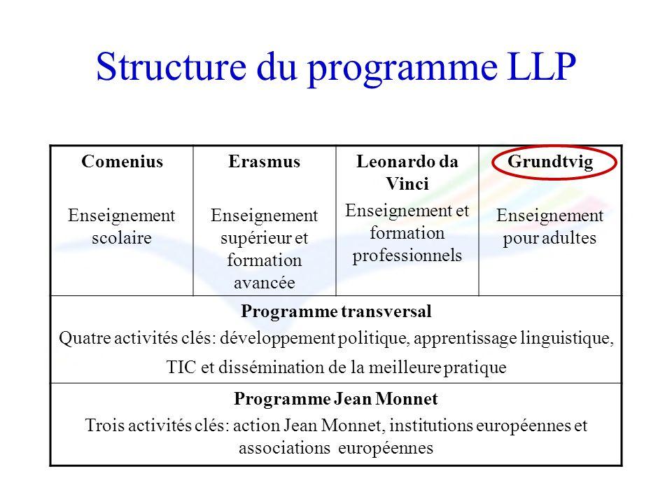 Structure du programme LLP Comenius Enseignement scolaire Erasmus Enseignement supérieur et formation avancée Leonardo da Vinci Enseignement et format