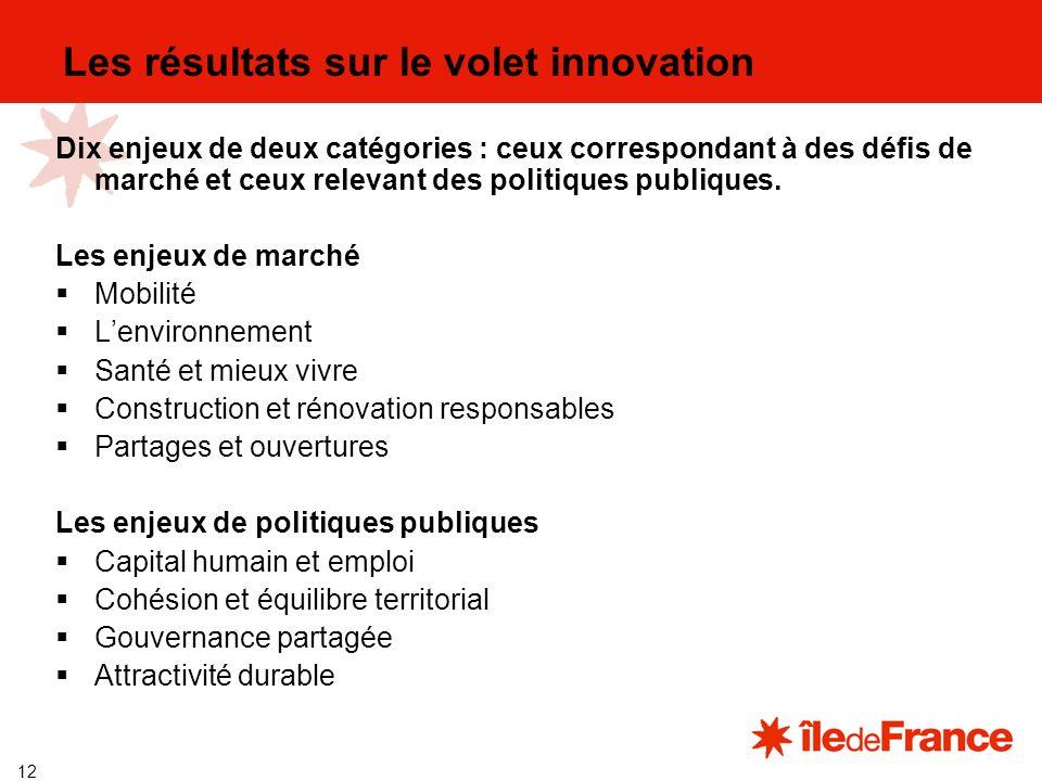 12 Les résultats sur le volet innovation Dix enjeux de deux catégories : ceux correspondant à des défis de marché et ceux relevant des politiques publiques.