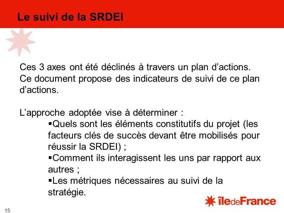 15 Le suivi de la SRDEI Ces 3 axes ont été déclinés à travers un plan dactions.