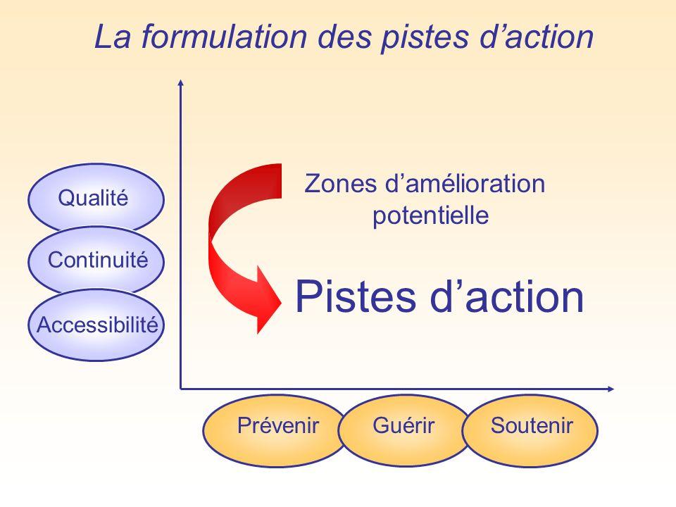 La formulation des pistes daction Qualité Continuité Accessibilité Prévenir GuérirSoutenir Zones damélioration potentielle Pistes daction