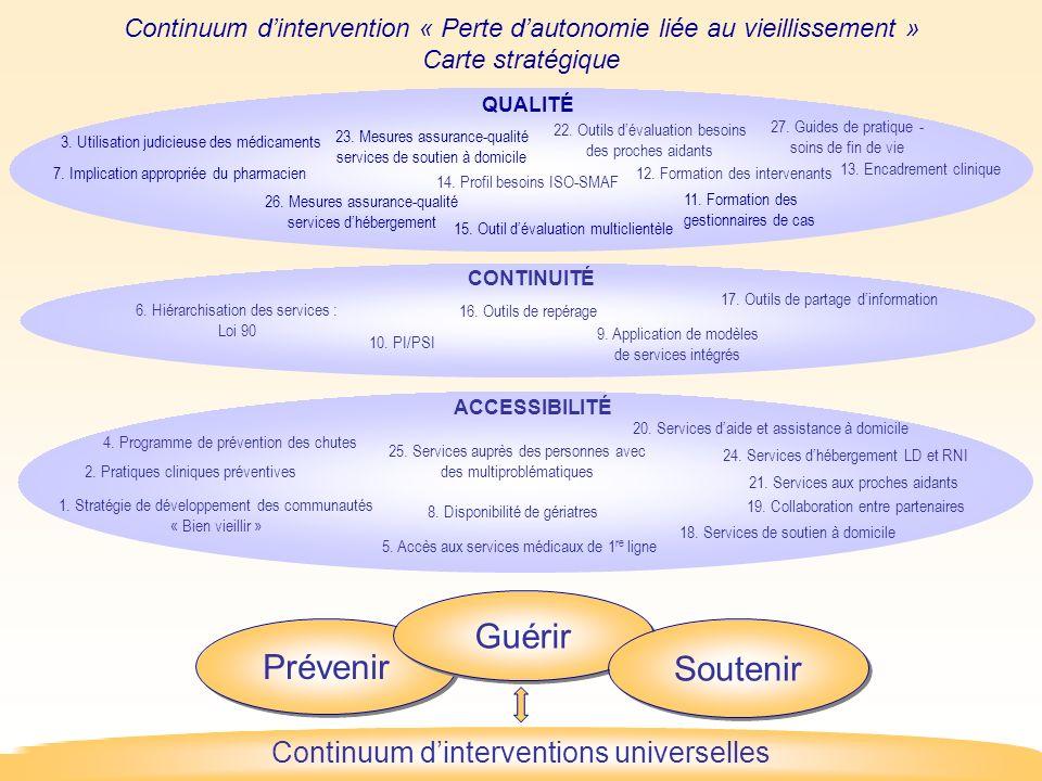 Continuum dintervention « Perte dautonomie liée au vieillissement » Carte stratégique QUALITÉ 5.