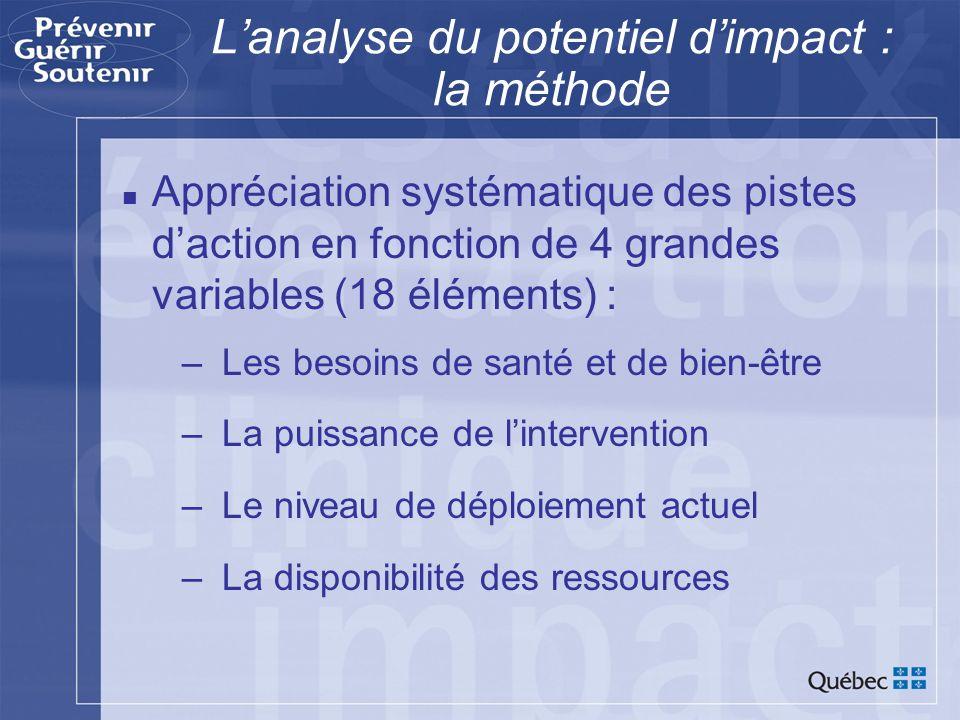 Lanalyse du potentiel dimpact : la méthode Appréciation systématique des pistes daction en fonction de 4 grandes variables (18 éléments) : –Les besoin