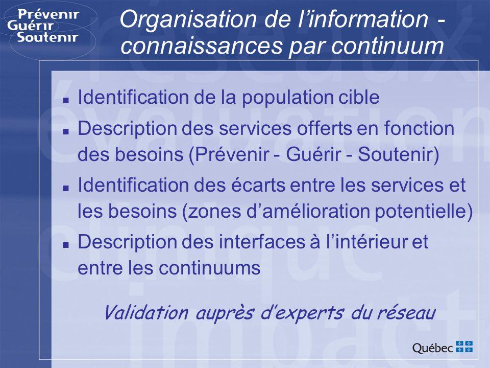 Organisation de linformation - connaissances par continuum Identification de la population cible Description des services offerts en fonction des beso
