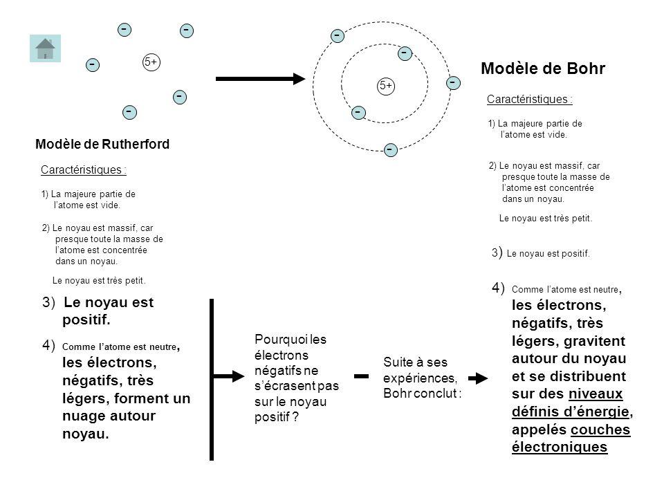 5+ - - - - - Modèle de Rutherford Pourquoi les électrons négatifs ne sécrasent pas sur le noyau positif ? 2) Le noyau est massif, car presque toute la